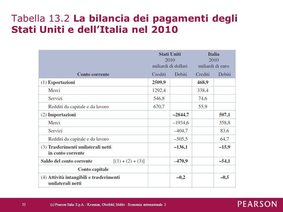 Tabella 13.2 La bilancia dei pagamenti degli Stati Uniti e dell'Italia nel 2010 (c) Pearson Italia S.p.A. - Krurman, Obstfeld, Melitz - Economia inter