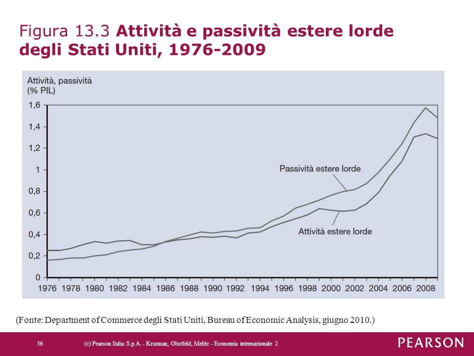Figura 13.3 Attività e passività estere lorde degli Stati Uniti, 1976-2009 (c) Pearson Italia S.p.A. - Krurman, Obstfeld, Melitz - Economia internazio