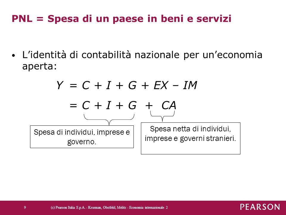 PNL = Spesa di un paese in beni e servizi L'identità di contabilità nazionale per un'economia aperta: Y = C + I + G + EX – IM = C + I + G + CA Spesa di individui, imprese e governo.
