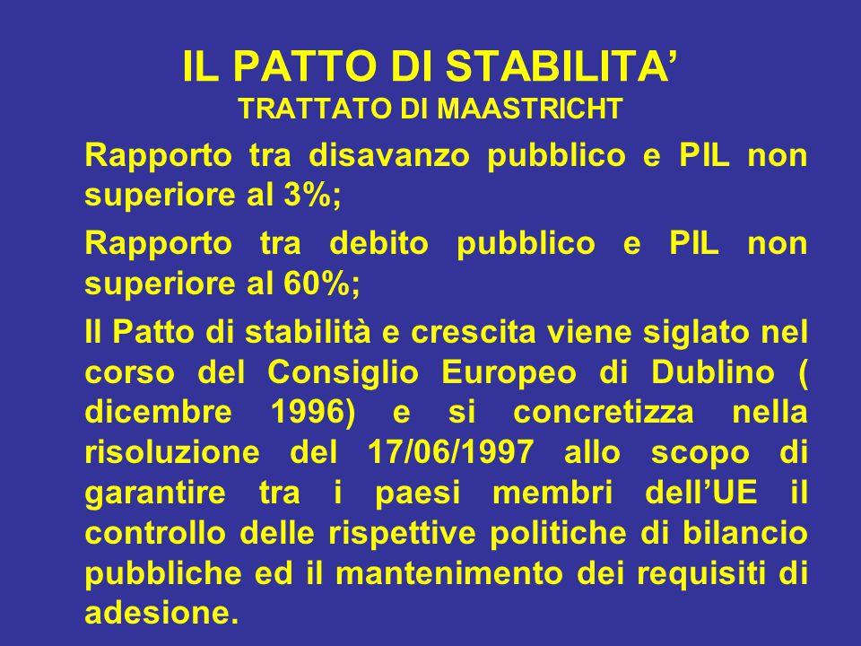 IL PATTO DI STABILITA' TRATTATO DI MAASTRICHT Rapporto tra disavanzo pubblico e PIL non superiore al 3%; Rapporto tra debito pubblico e PIL non superiore al 60%; Il Patto di stabilità e crescita viene siglato nel corso del Consiglio Europeo di Dublino ( dicembre 1996) e si concretizza nella risoluzione del 17/06/1997 allo scopo di garantire tra i paesi membri dell'UE il controllo delle rispettive politiche di bilancio pubbliche ed il mantenimento dei requisiti di adesione.