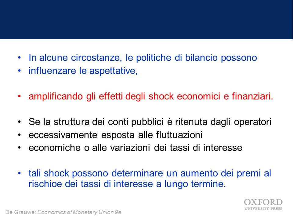 De Grauwe: Economics of Monetary Union 9e In alcune circostanze, le politiche di bilancio possono influenzare le aspettative, amplificando gli effetti degli shock economici e finanziari.