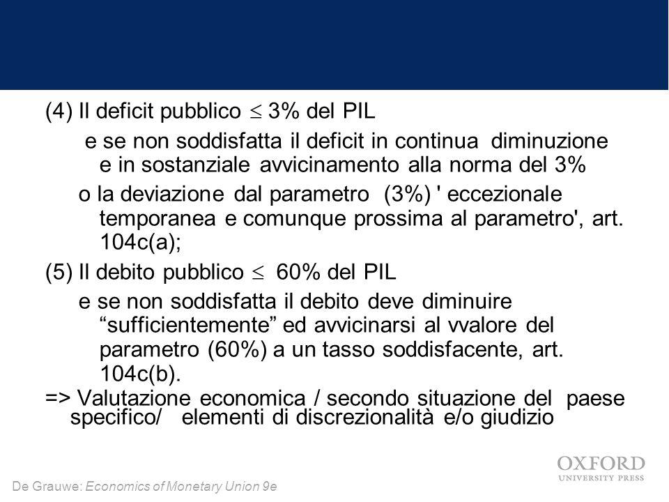 De Grauwe: Economics of Monetary Union 9e (4) Il deficit pubblico  3% del PIL e se non soddisfatta il deficit in continua diminuzione e in sostanziale avvicinamento alla norma del 3% o la deviazione dal parametro (3%) eccezionale temporanea e comunque prossima al parametro , art.