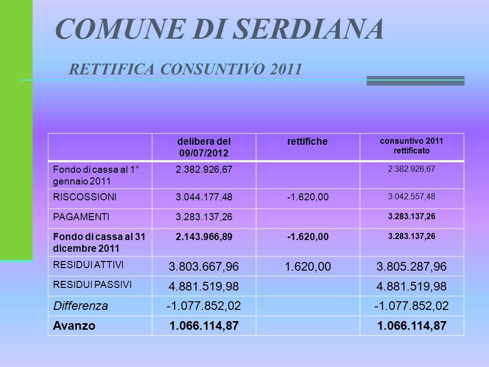 COMUNE DI SERDIANA RETTIFICA CONSUNTIVO 2011 delibera del 09/07/2012 rettifiche consuntivo 2011 rettificato Fondo di cassa al 1° gennaio 2011 2.382.926,67 RISCOSSIONI3.044.177,48-1.620,00 3.042.557,48 PAGAMENTI3.283.137,26 Fondo di cassa al 31 dicembre 2011 2.143.966,89-1.620,00 3.283.137,26 RESIDUI ATTIVI 3.803.667,961.620,003.805.287,96 RESIDUI PASSIVI 4.881.519,98 Differenza-1.077.852,02 Avanzo1.066.114,87