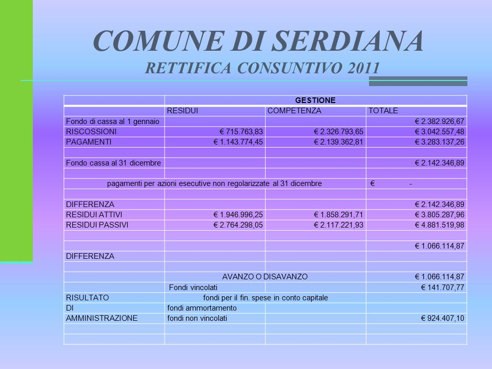 COMUNE DI SERDIANA RETTIFICA CONSUNTIVO 2011 GESTIONE RESIDUICOMPETENZATOTALE Fondo di cassa al 1 gennaio € 2.382.926,67 RISCOSSIONI€ 715.763,83€ 2.326.793,65€ 3.042.557,48 PAGAMENTI€ 1.143.774,45€ 2.139.362,81€ 3.283.137,26 Fondo cassa al 31 dicembre € 2.142.346,89 pagamenti per azioni esecutive non regolarizzate al 31 dicembre € - DIFFERENZA € 2.142.346,89 RESIDUI ATTIVI€ 1.946.996,25€ 1.858.291,71€ 3.805.287,96 RESIDUI PASSIVI€ 2.764.298,05€ 2.117.221,93€ 4.881.519,98 € 1.066.114,87 DIFFERENZA AVANZO O DISAVANZO€ 1.066.114,87 Fondi vincolati € 141.707,77 RISULTATOfondi per il fin.