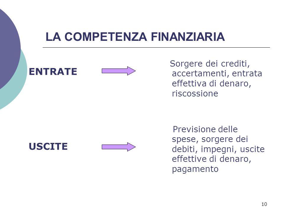 10 LA COMPETENZA FINANZIARIA ENTRATE USCITE Sorgere dei crediti, accertamenti, entrata effettiva di denaro, riscossione Previsione delle spese, sorger