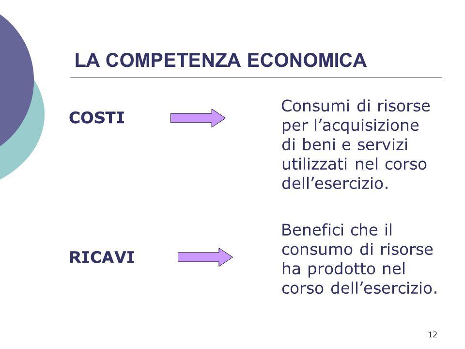 12 LA COMPETENZA ECONOMICA COSTI RICAVI Consumi di risorse per l'acquisizione di beni e servizi utilizzati nel corso dell'esercizio. Benefici che il c