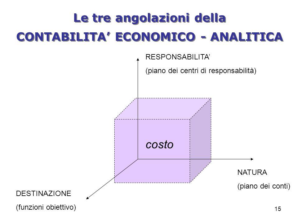 15 costo RESPONSABILITA' (piano dei centri di responsabilità) NATURA (piano dei conti) DESTINAZIONE (funzioni obiettivo) Le tre angolazioni della CONTABILITA' ECONOMICO - ANALITICA Le tre angolazioni della CONTABILITA' ECONOMICO - ANALITICA