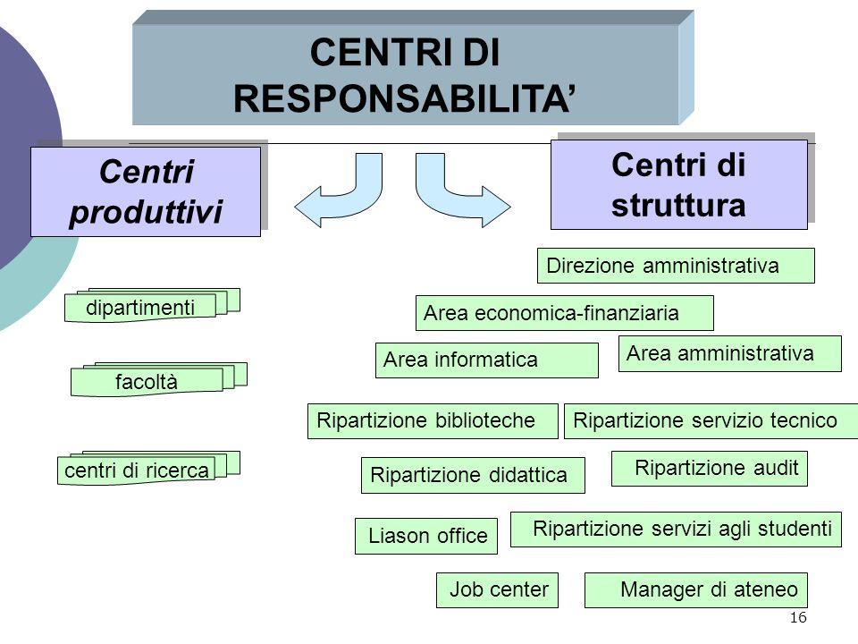 16 CENTRI DI RESPONSABILITA' Centri produttivi dipartimenti facoltà centri di ricerca Centri di struttura Ripartizione biblioteche Ripartizione audit