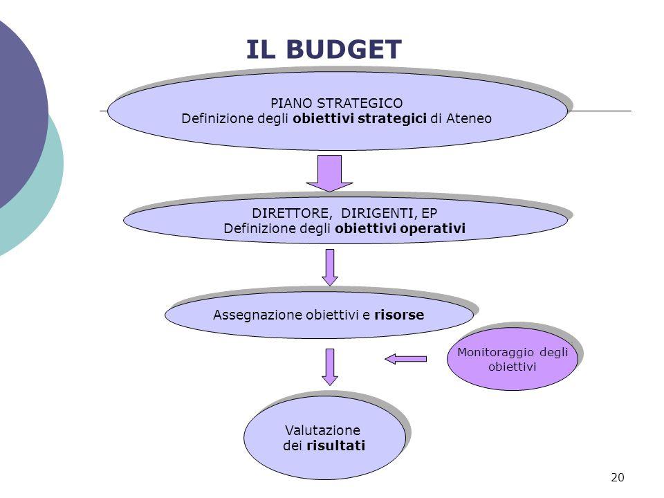 20 IL BUDGET PIANO STRATEGICO Definizione degli obiettivi strategici di Ateneo PIANO STRATEGICO Definizione degli obiettivi strategici di Ateneo Asseg