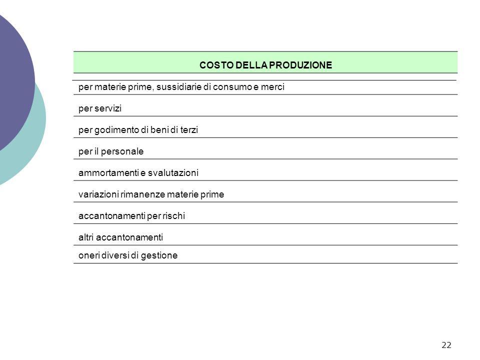 22 COSTO DELLA PRODUZIONE per materie prime, sussidiarie di consumo e merci per servizi per godimento di beni di terzi per il personale ammortamenti e