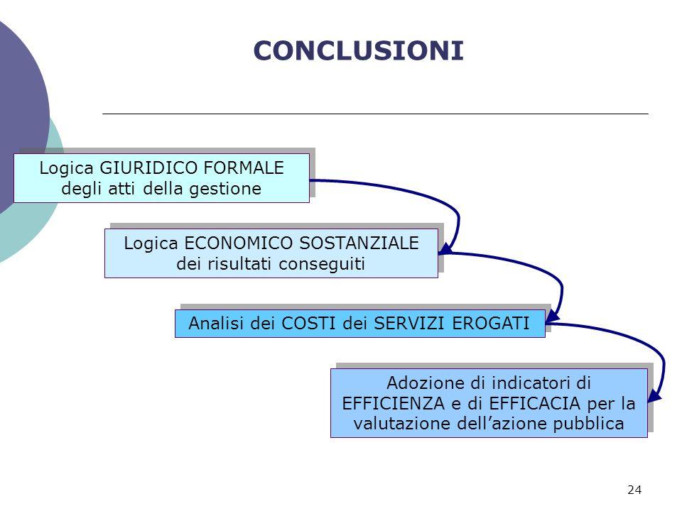 24 CONCLUSIONI Logica GIURIDICO FORMALE degli atti della gestione Logica ECONOMICO SOSTANZIALE dei risultati conseguiti Analisi dei COSTI dei SERVIZI EROGATI Adozione di indicatori di EFFICIENZA e di EFFICACIA per la valutazione dell'azione pubblica