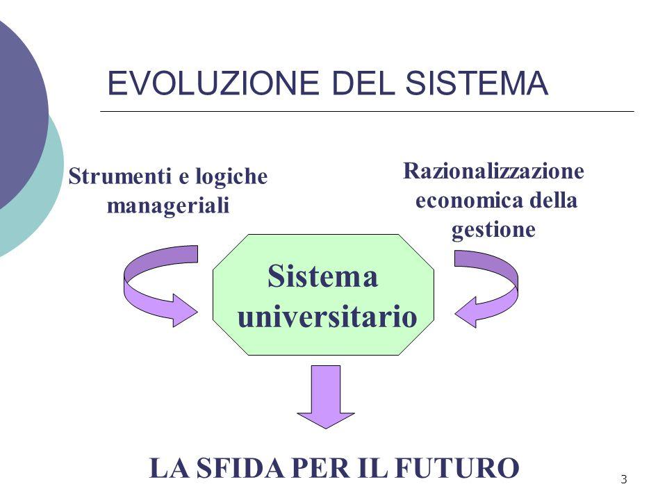3 EVOLUZIONE DEL SISTEMA Sistema universitario Strumenti e logiche manageriali Razionalizzazione economica della gestione LA SFIDA PER IL FUTURO