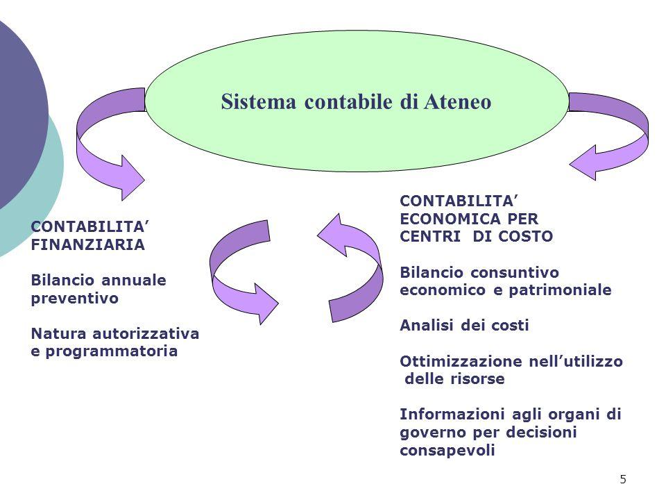 5 Sistema contabile di Ateneo CONTABILITA' FINANZIARIA Bilancio annuale preventivo Natura autorizzativa e programmatoria CONTABILITA' ECONOMICA PER CE