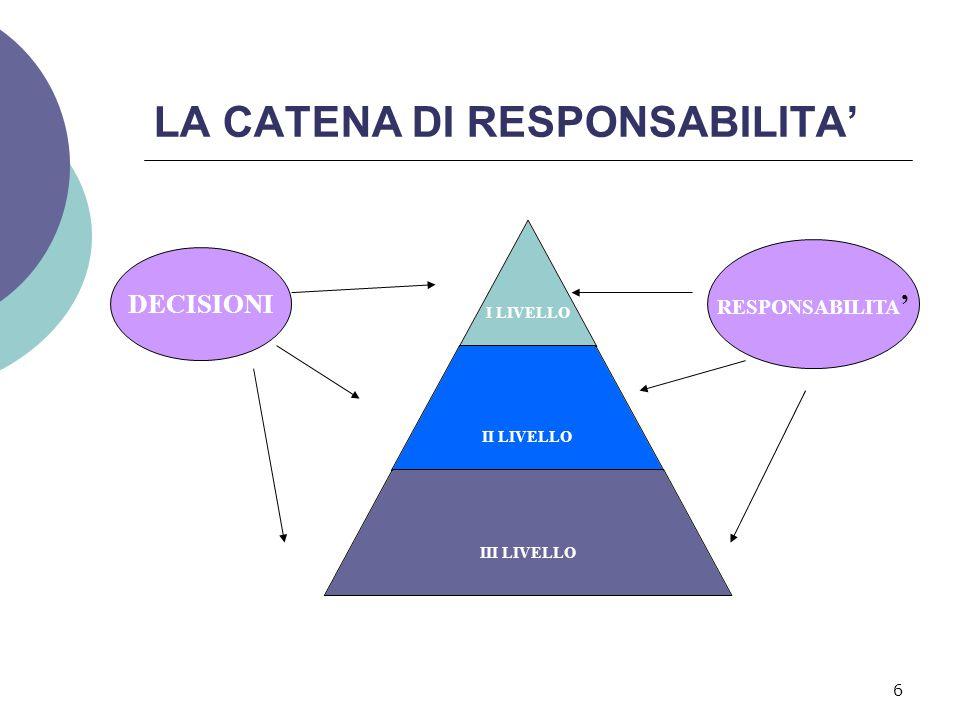 6 LA CATENA DI RESPONSABILITA' I LIVELLO II LIVELLO III LIVELLO DECISIONI RESPONSABILITA '