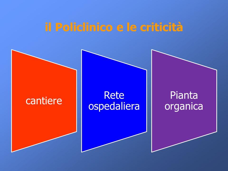 il Policlinico e le criticità cantiere Rete ospedaliera Pianta organica