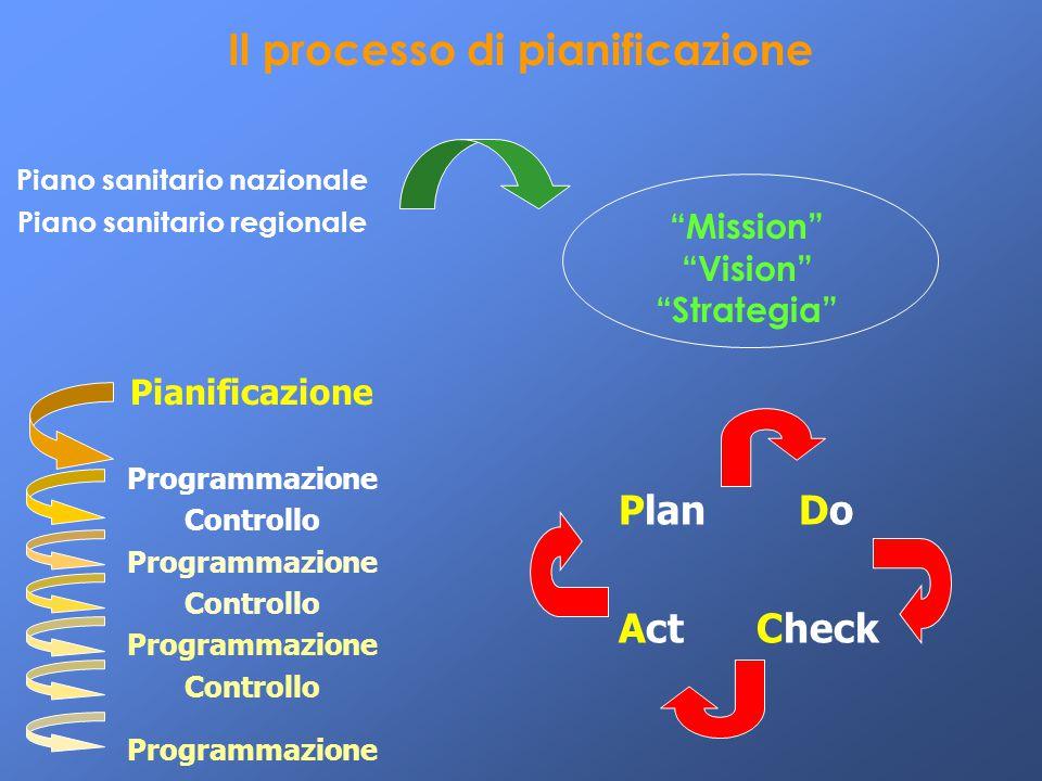 """""""Mission"""" """"Vision"""" """"Strategia"""" Piano sanitario nazionale Piano sanitario regionale Il processo di pianificazione Plan Do Act Check Pianificazione Prog"""