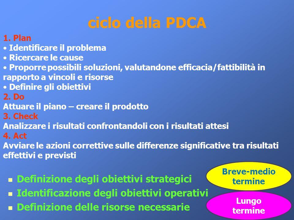 ciclo della PDCA Definizione degli obiettivi strategici Identificazione degli obiettivi operativi Definizione delle risorse necessarie 1. Plan Identif
