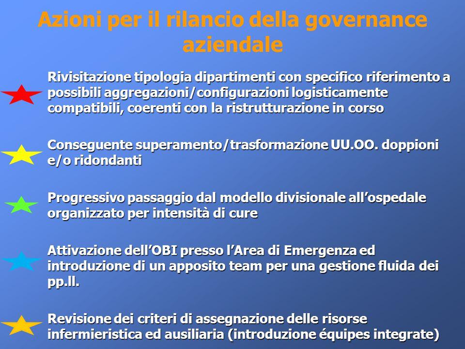 Azioni per il rilancio della governance aziendale Rivisitazione tipologia dipartimenti con specifico riferimento a possibili aggregazioni/configurazio