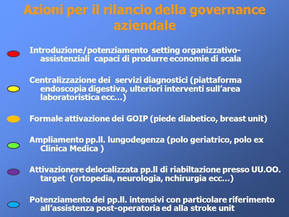 Azioni per il rilancio della governance aziendale Introduzione/potenziamento setting organizzativo- assistenziali capaci di produrre economie di scala