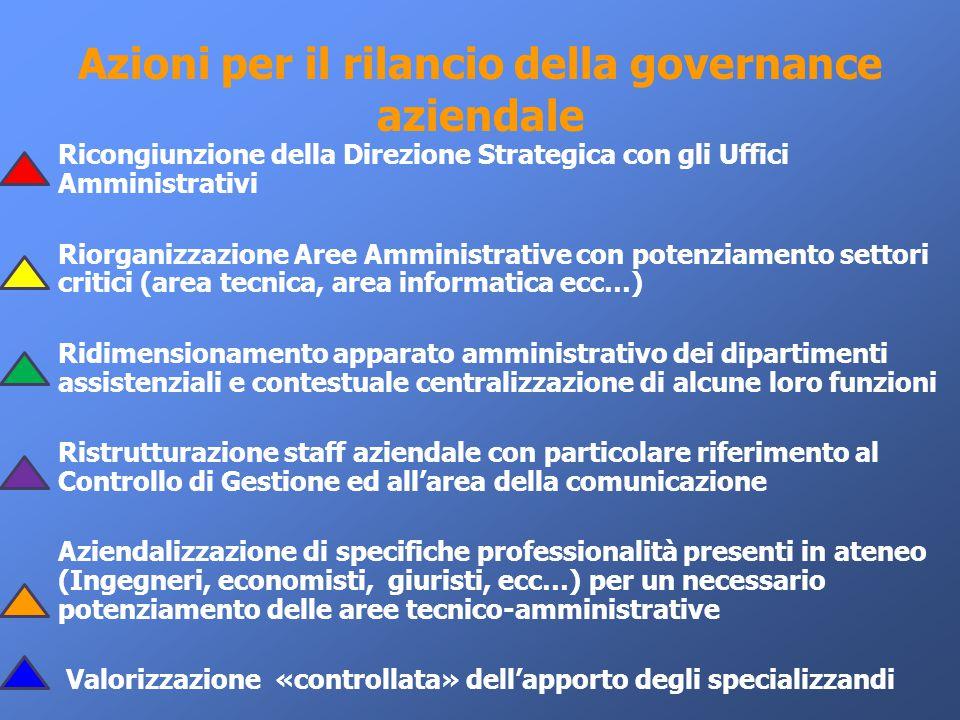 Azioni per il rilancio della governance aziendale Ricongiunzione della Direzione Strategica con gli Uffici Amministrativi Riorganizzazione Aree Ammini