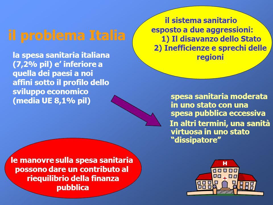 il problema Italia la spesa sanitaria italiana (7,2% pil) e' inferiore a quella dei paesi a noi affini sotto il profilo dello sviluppo economico (medi