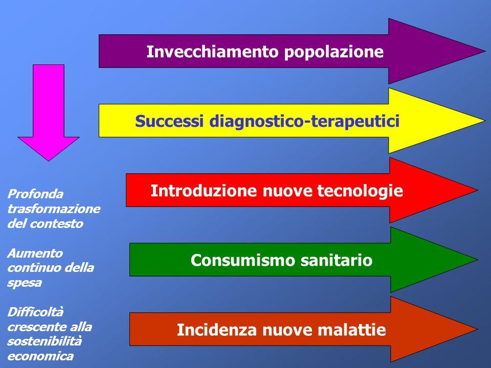 Invecchiamento popolazione Successi diagnostico-terapeutici Introduzione nuove tecnologie Consumismo sanitario Incidenza nuove malattie Profonda trasf