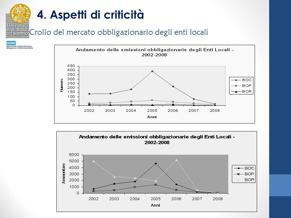 Crollo del mercato obbligazionario degli enti locali 4. Aspetti di criticità