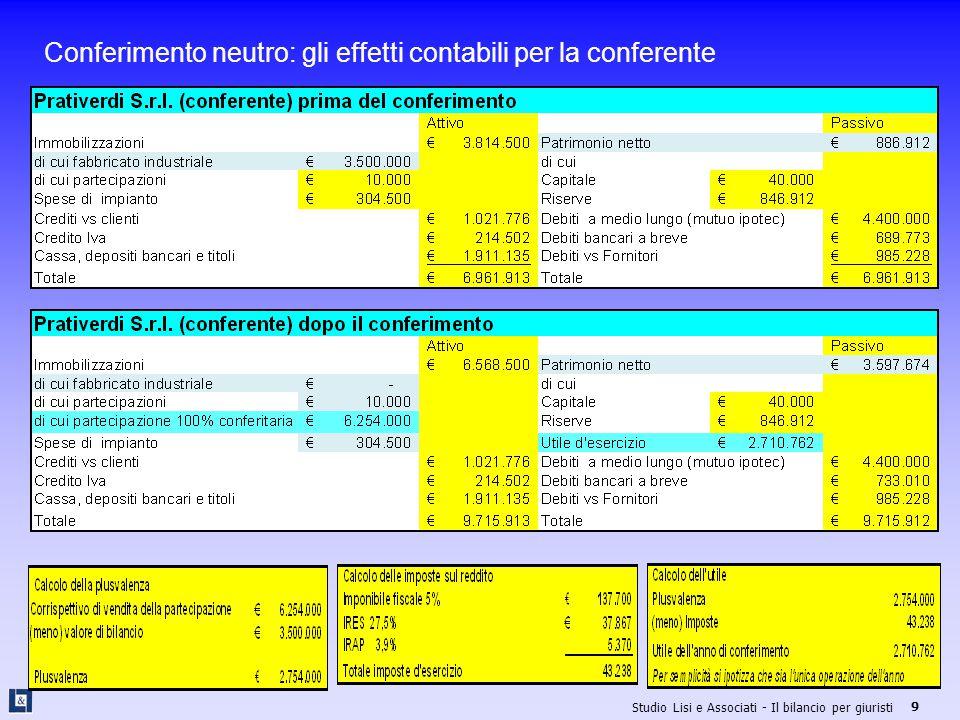 Studio Lisi e Associati - Il bilancio per giuristi 40 Gamma Consorzio ALFA S.p.a.