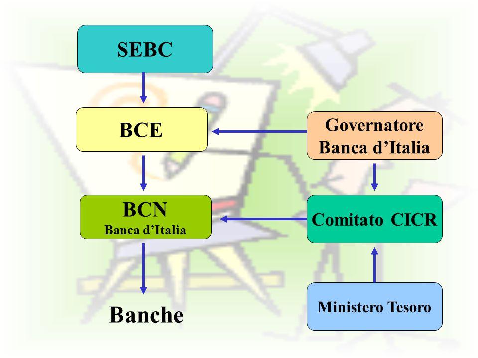 SEBC BCE BCN Banca d'Italia Ministero Tesoro Comitato CICR Governatore Banca d'Italia Banche
