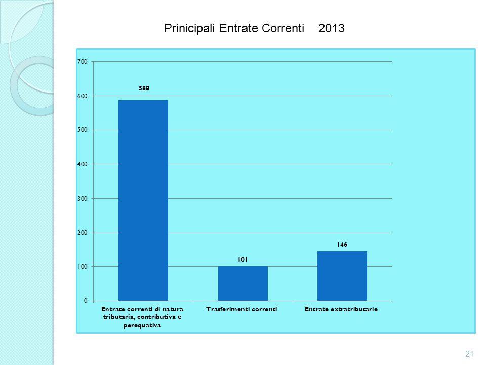 Prinicipali Entrate Correnti 2013 21