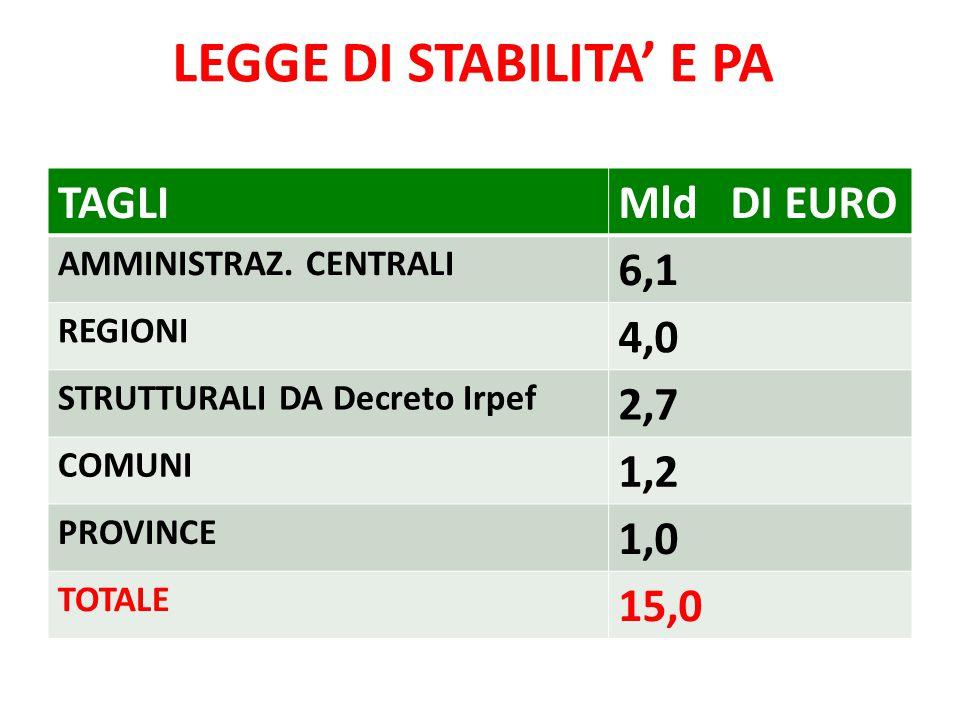 LEGGE DI STABILITA' E PA TAGLIMld DI EURO AMMINISTRAZ.