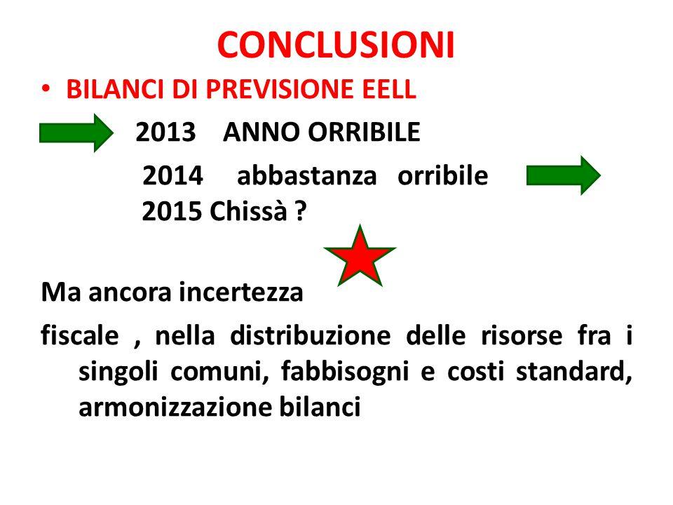 CONCLUSIONI BILANCI DI PREVISIONE EELL 2013 ANNO ORRIBILE 2014 abbastanza orribile 2015 Chissà .