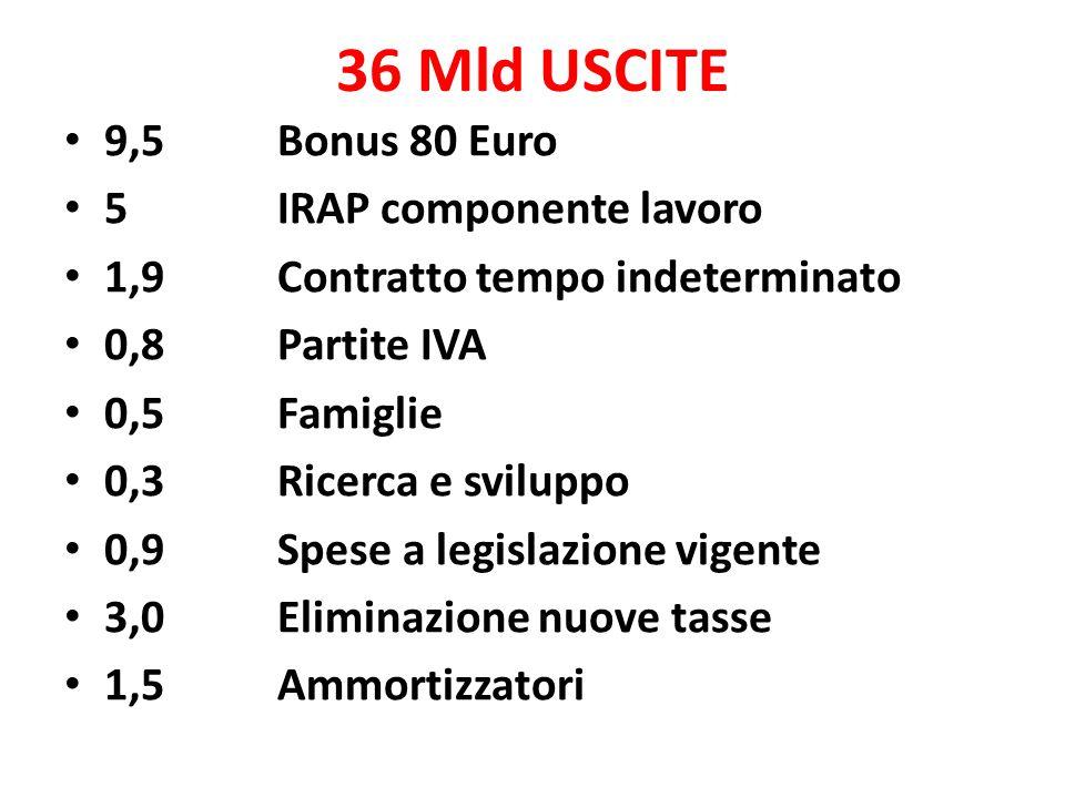 36 Mld USCITE 9,5 Bonus 80 Euro 5IRAP componente lavoro 1,9Contratto tempo indeterminato 0,8 Partite IVA 0,5Famiglie 0,3 Ricerca e sviluppo 0,9Spese a legislazione vigente 3,0 Eliminazione nuove tasse 1,5 Ammortizzatori