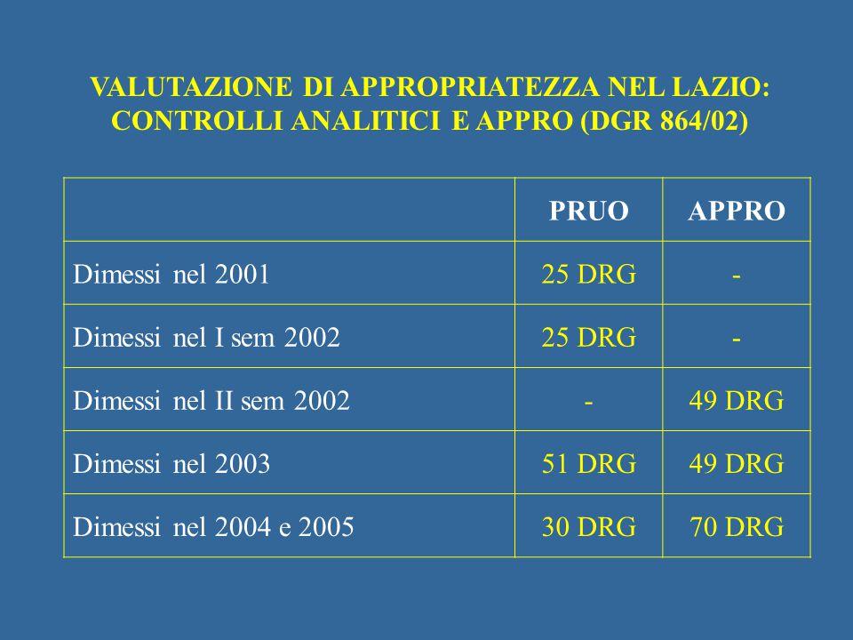 PRUOAPPRO Dimessi nel 200125 DRG- Dimessi nel I sem 200225 DRG- Dimessi nel II sem 2002-49 DRG Dimessi nel 200351 DRG49 DRG Dimessi nel 2004 e 200530