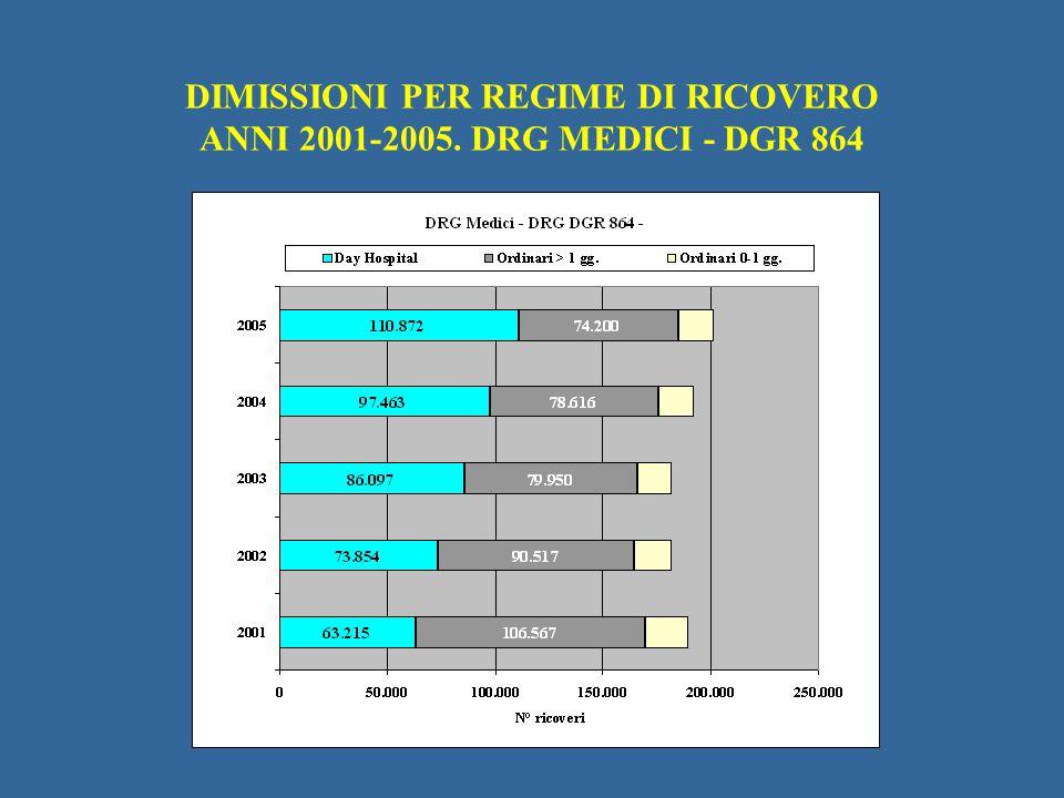 DIMISSIONI PER REGIME DI RICOVERO ANNI 2001-2005. DRG MEDICI - DGR 864