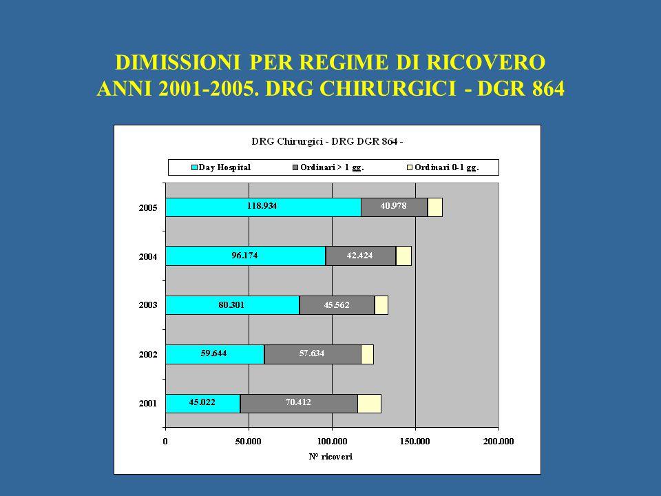 DIMISSIONI PER REGIME DI RICOVERO ANNI 2001-2005. DRG CHIRURGICI - DGR 864