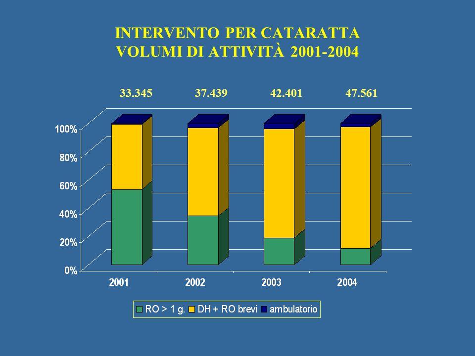 42.40133.34537.43947.561 INTERVENTO PER CATARATTA VOLUMI DI ATTIVITÀ 2001-2004