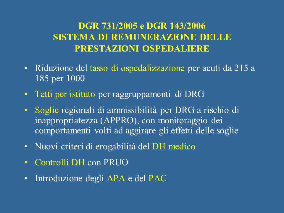 DGR 731/2005 e DGR 143/2006 SISTEMA DI REMUNERAZIONE DELLE PRESTAZIONI OSPEDALIERE Riduzione del tasso di ospedalizzazione per acuti da 215 a 185 per
