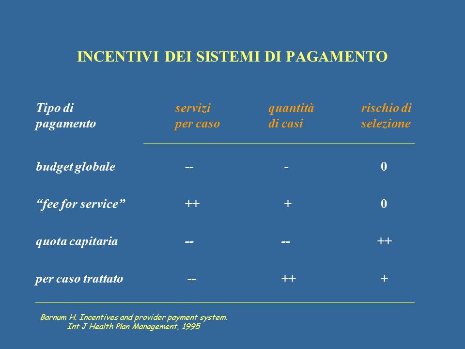 """INCENTIVI DEI SISTEMI DI PAGAMENTO Tipo di serviziquantitàrischio di pagamentoper casodi casiselezione budget globale -- - 0 """"fee for service"""" ++ + 0"""