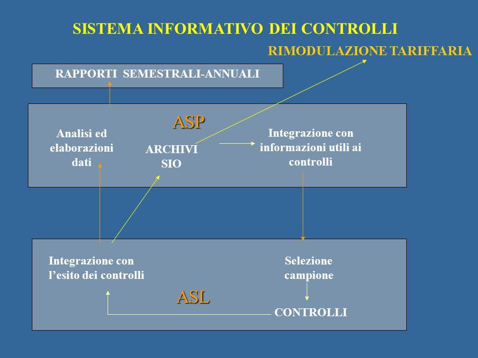 ARCHIVI SIO Integrazione con informazioni utili ai controlli Selezione campione CONTROLLI Integrazione con l'esito dei controlli Analisi ed elaborazio