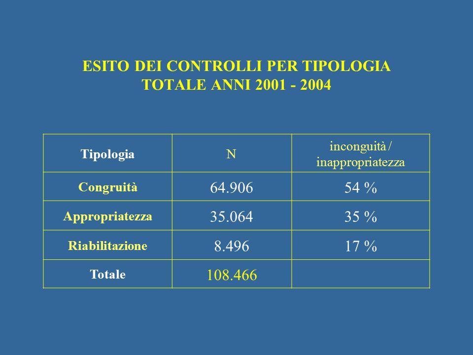 TipologiaN inconguità / inappropriatezza Congruità 64.90654 % Appropriatezza 35.06435 % Riabilitazione 8.49617 % Totale 108.466 ESITO DEI CONTROLLI PE