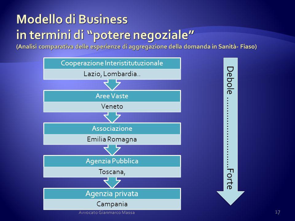 Agenzia privata Campania Agenzia Pubblica Toscana, Associazione Emilia Romagna Aree Vaste Veneto Cooperazione Interistitutuzionale Lazio, Lombardia..