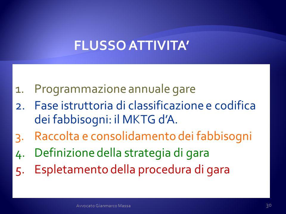 1.Programmazione annuale gare 2.Fase istruttoria di classificazione e codifica dei fabbisogni: il MKTG d'A. 3.Raccolta e consolidamento dei fabbisogni