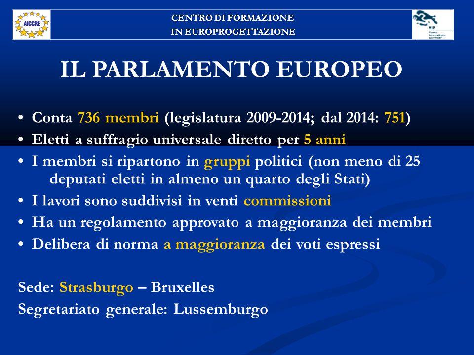 IL PARLAMENTO EUROPEO Conta 736 membri (legislatura 2009-2014; dal 2014: 751) Eletti a suffragio universale diretto per 5 anni I membri si ripartono in gruppi politici (non meno di 25 deputati eletti in almeno un quarto degli Stati) I lavori sono suddivisi in venti commissioni Ha un regolamento approvato a maggioranza dei membri Delibera di norma a maggioranza dei voti espressi Sede: Strasburgo – Bruxelles Segretariato generale: Lussemburgo CENTRO DI FORMAZIONE IN EUROPROGETTAZIONE