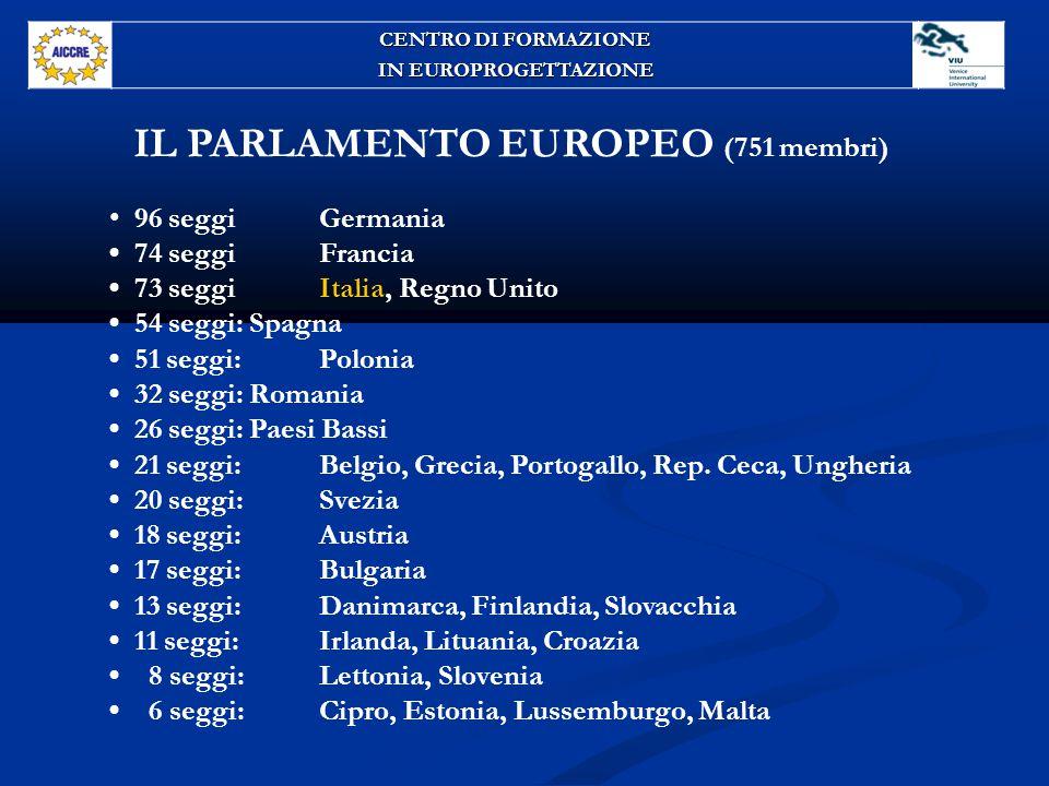 IL PARLAMENTO EUROPEO (751 membri) 96 seggi Germania 74 seggi Francia 73 seggi Italia, Regno Unito 54 seggi: Spagna 51 seggi: Polonia 32 seggi: Romania 26 seggi: Paesi Bassi 21 seggi: Belgio, Grecia, Portogallo, Rep.
