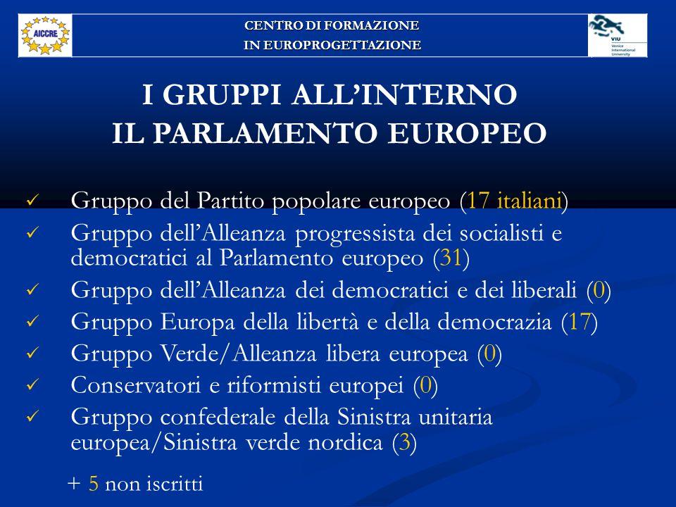 I GRUPPI ALL'INTERNO IL PARLAMENTO EUROPEO Gruppo del Partito popolare europeo (17 italiani) Gruppo dell'Alleanza progressista dei socialisti e democratici al Parlamento europeo (31) Gruppo dell'Alleanza dei democratici e dei liberali (0) Gruppo Europa della libertà e della democrazia (17) Gruppo Verde/Alleanza libera europea (0) Conservatori e riformisti europei (0) Gruppo confederale della Sinistra unitaria europea/Sinistra verde nordica (3) + 5 non iscritti CENTRO DI FORMAZIONE IN EUROPROGETTAZIONE