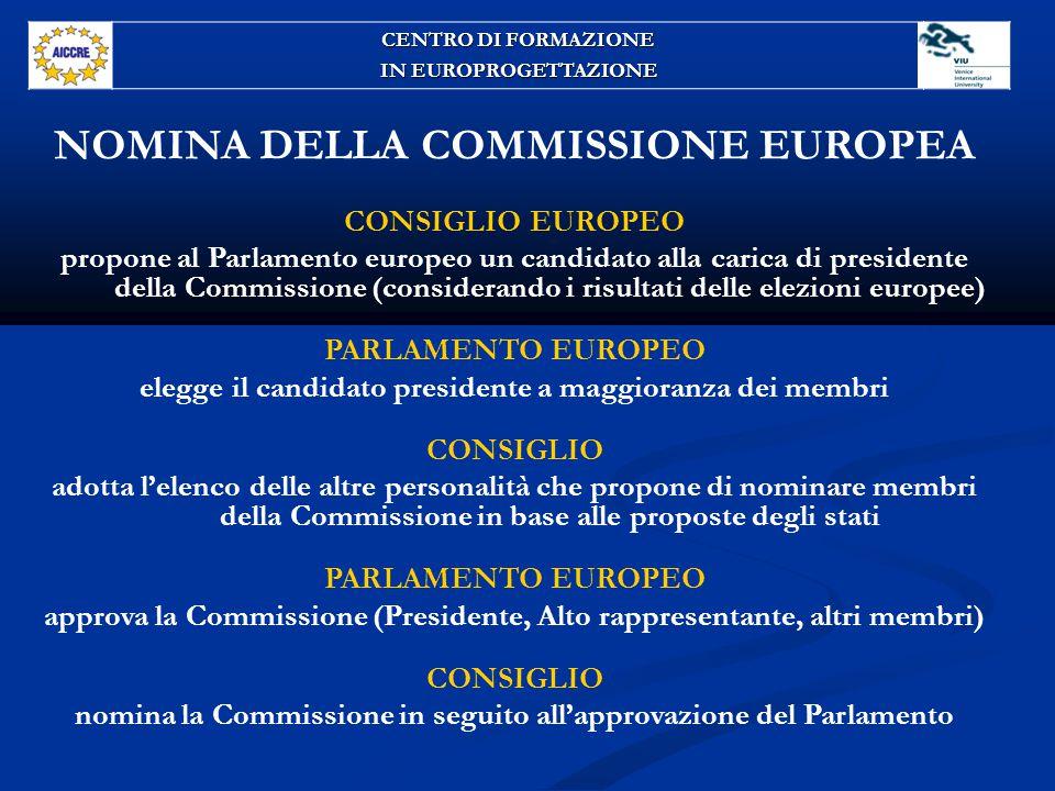 NOMINA DELLA COMMISSIONE EUROPEA CONSIGLIO EUROPEO propone al Parlamento europeo un candidato alla carica di presidente della Commissione (considerando i risultati delle elezioni europee) PARLAMENTO EUROPEO elegge il candidato presidente a maggioranza dei membri CONSIGLIO adotta l'elenco delle altre personalità che propone di nominare membri della Commissione in base alle proposte degli stati PARLAMENTO EUROPEO approva la Commissione (Presidente, Alto rappresentante, altri membri) CONSIGLIO nomina la Commissione in seguito all'approvazione del Parlamento CENTRO DI FORMAZIONE IN EUROPROGETTAZIONE