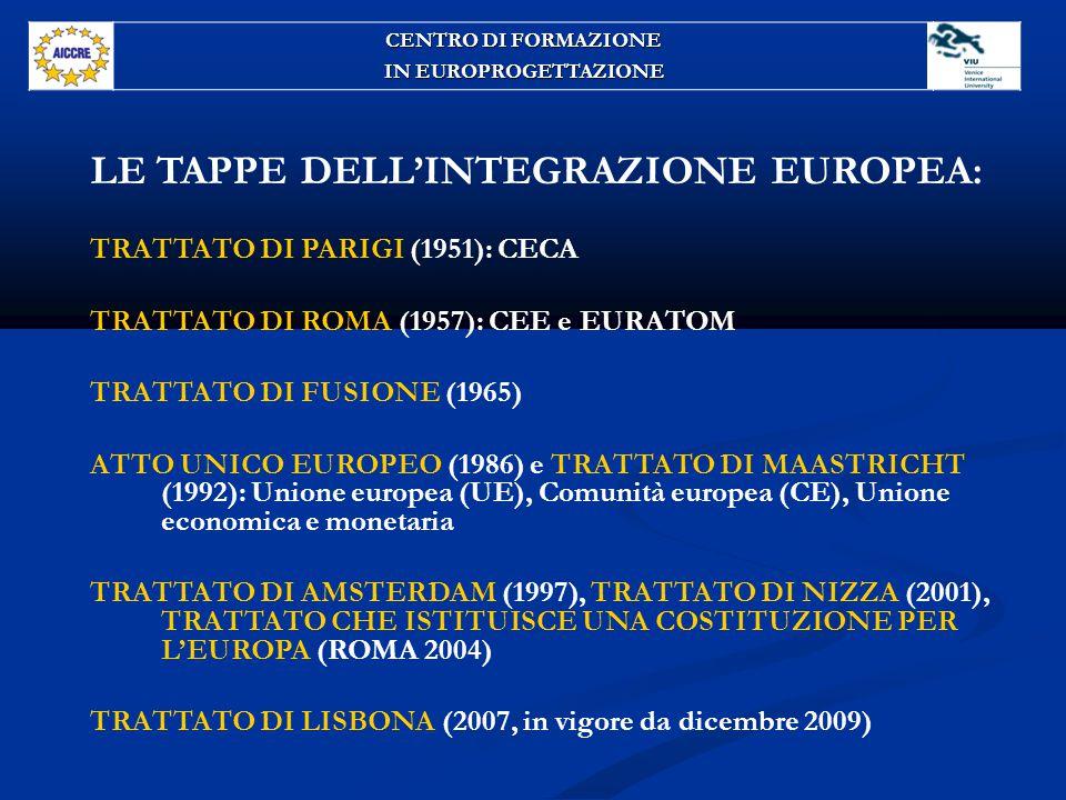 LE FONTI DEL DIRITTO EUROPEO Fonti originarie: i Trattati Trattato Ue - Trattato Tfue - Carta dei diritti fondamentali Fonti derivate Regolamenti - Direttive - Decisioni Altre fonti Raccomandazioni - Pareri CENTRO DI FORMAZIONE IN EUROPROGETTAZIONE