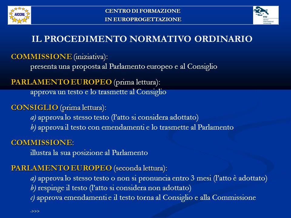 IL PROCEDIMENTO NORMATIVO ORDINARIO COMMISSIONE (iniziativa): presenta una proposta al Parlamento europeo e al Consiglio PARLAMENTO EUROPEO (prima lettura): approva un testo e lo trasmette al Consiglio CONSIGLIO (prima lettura): a) approva lo stesso testo (l'atto si considera adottato) b) approva il testo con emendamenti e lo trasmette al Parlamento COMMISSIONE: illustra la sua posizione al Parlamento PARLAMENTO EUROPEO (seconda lettura): a) approva lo stesso testo o non si pronuncia entro 3 mesi (l'atto è adottato) b) respinge il testo (l'atto si considera non adottato) c) approva emendamenti e il testo torna al Consiglio e alla Commissione ->>> CENTRO DI FORMAZIONE IN EUROPROGETTAZIONE