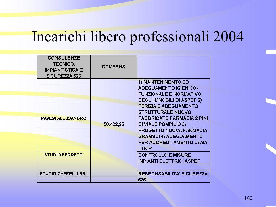 102 Incarichi libero professionali 2004